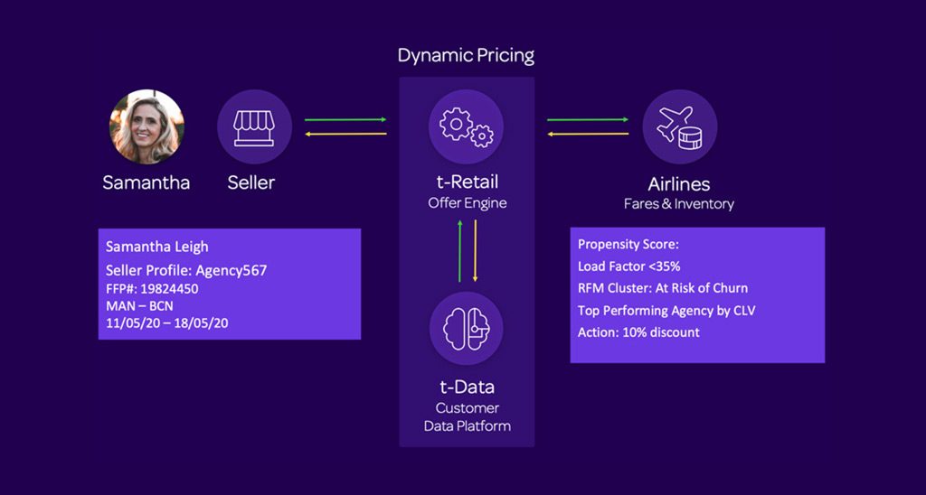 Figure 11: Dynamic Pricing (Source: OpenJaw Consulting)