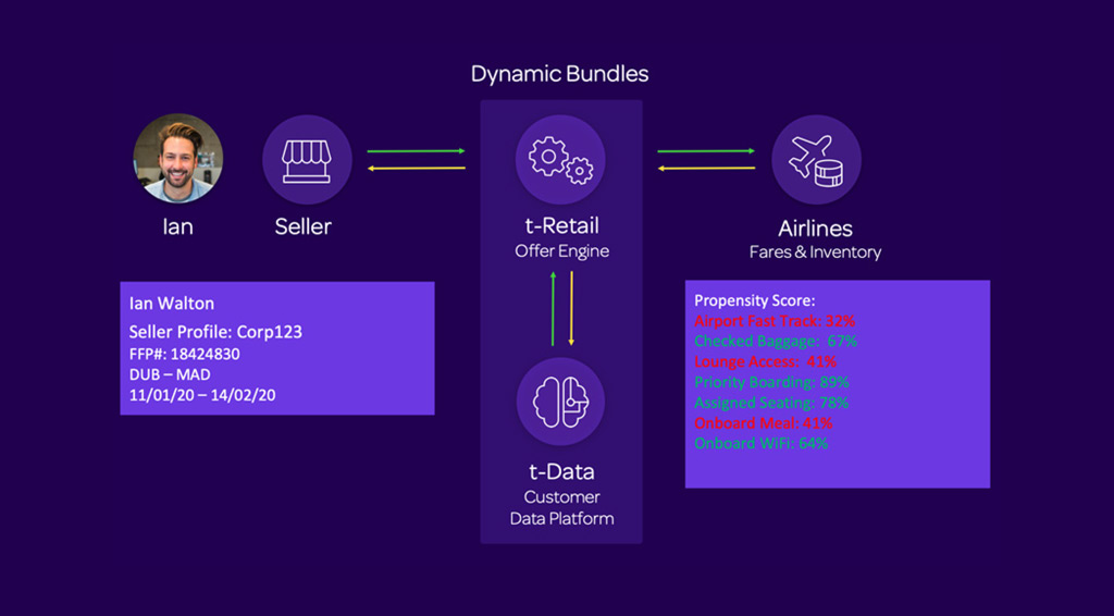 Figure 10: Dynamic Bundles (Source: OpenJaw Consulting)