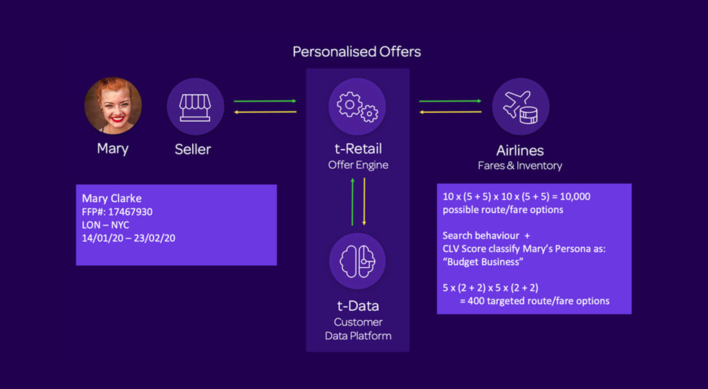 Figure 9: Personalised Offers (Source: OpenJaw Consulting)